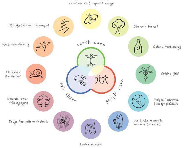 principles circle 2015